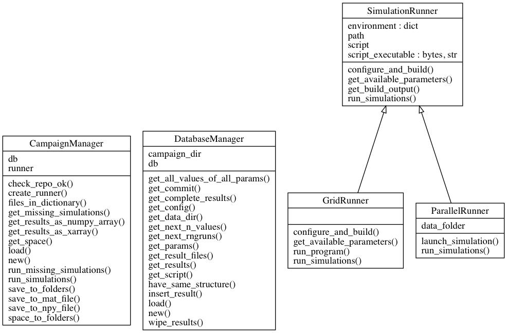 Detailed Functionality — sem 0 1 0 documentation